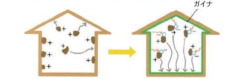 マイナスイオンで空気の質を改善|ガイナーマ工法 アーマードプロダクツ