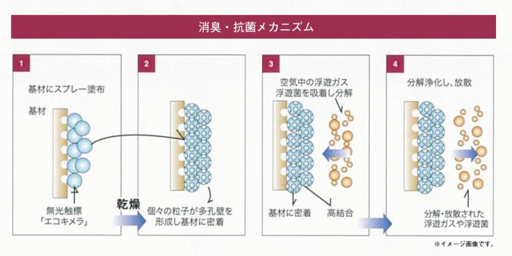 消臭・抗菌のメカニズム 無光触媒エコキメラ